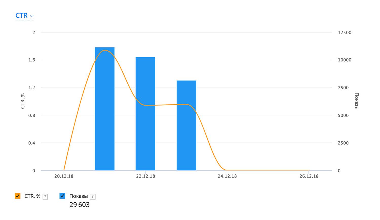 Подробно рассказываем об инструментах статистики на Native Hub, которые помогут оценить эффективность проведенной кампании по продвижению YouTube-роликов – CTR